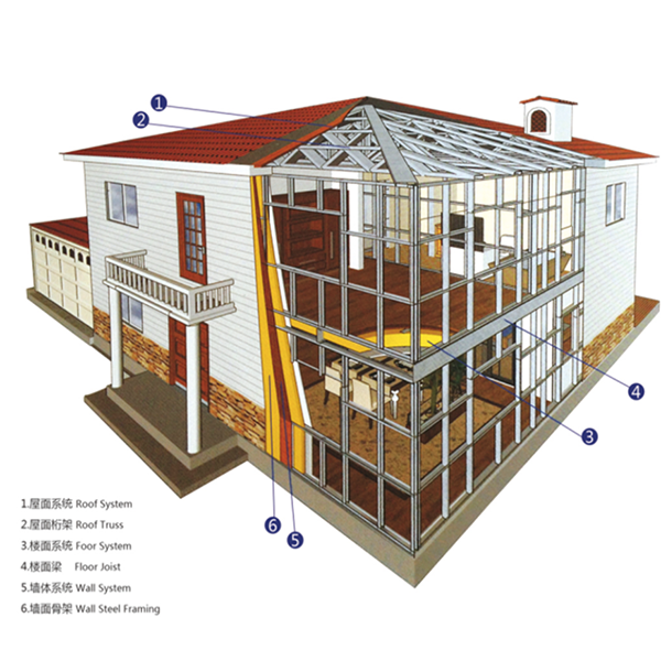 The structure of the prefabricated villas