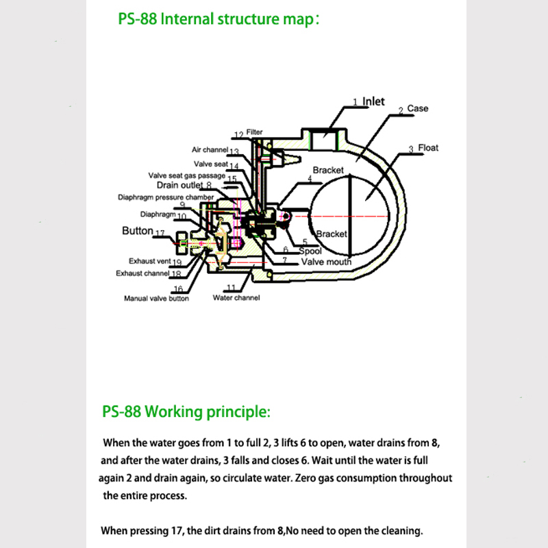How PS-88 works