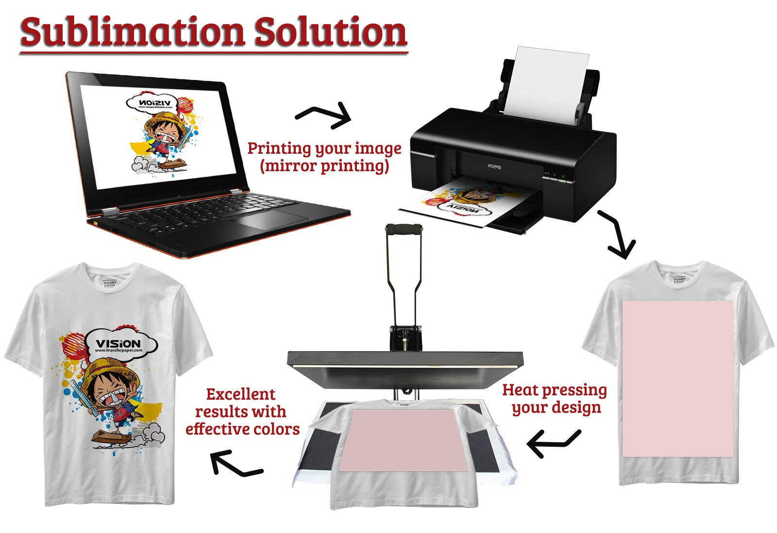 Common Questions Of T Shirt Sublimation Printing