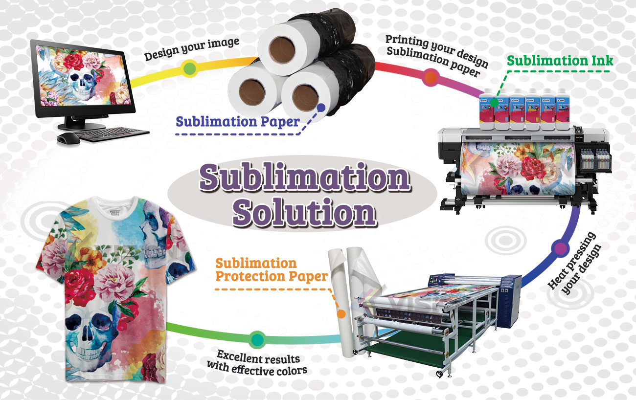 Image result for dye sublimation solution