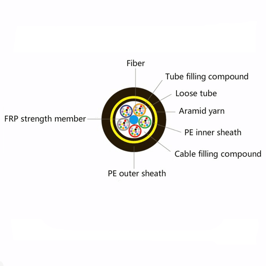optical fiber cable types