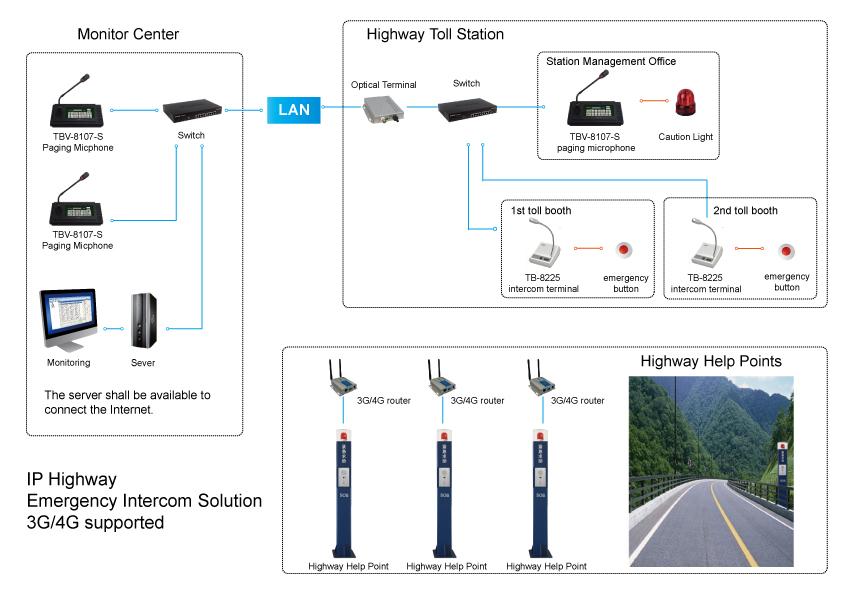 Highway Toll Station Intercom System