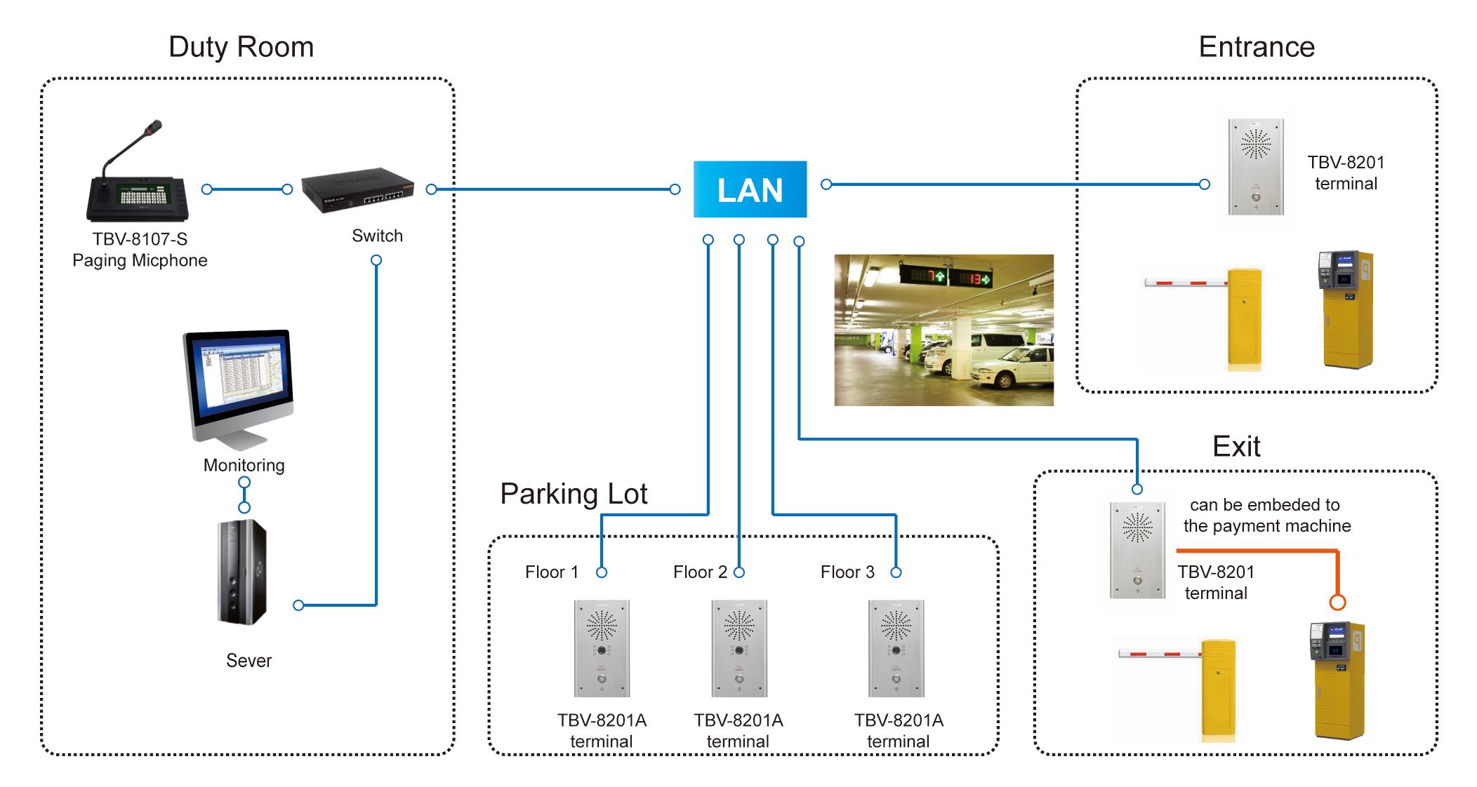 Parking Lot Intercom System
