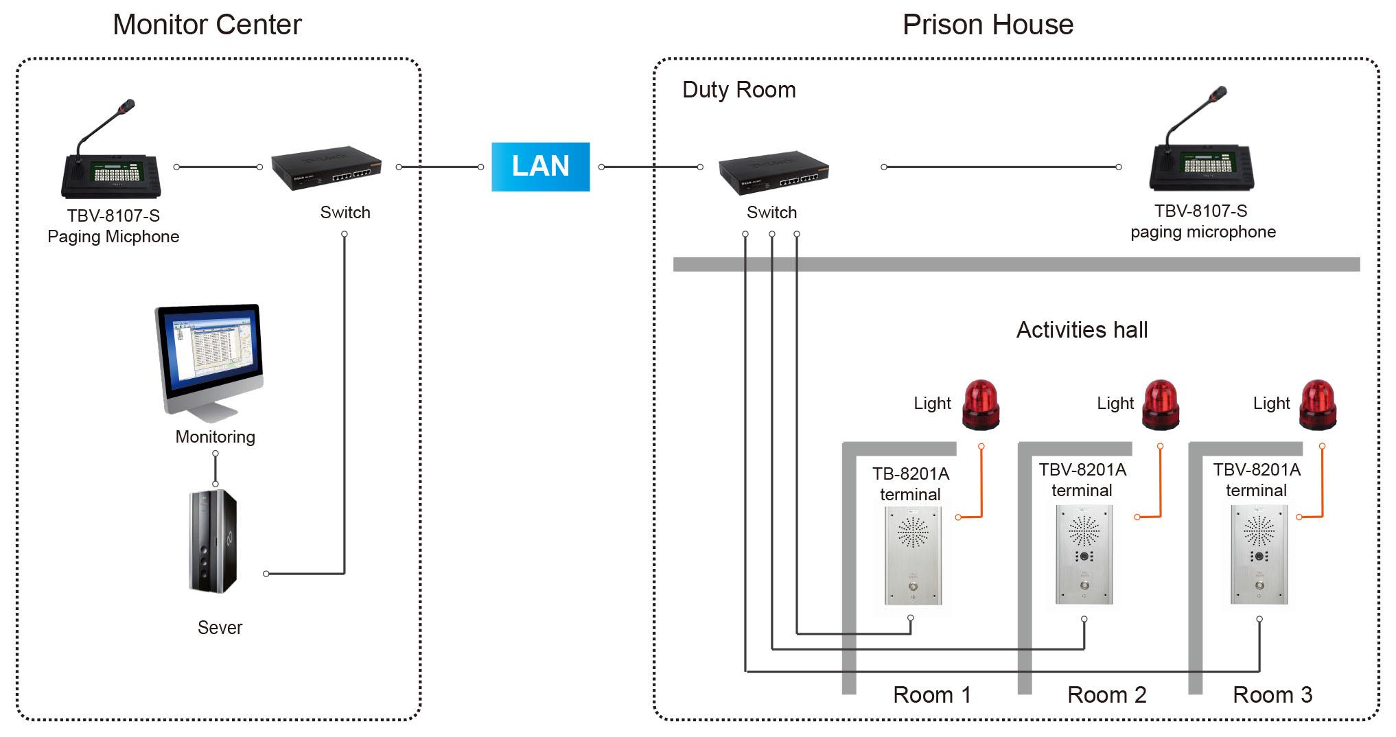 Prison Intercom System