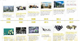 HYB published the company history in