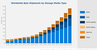 The State of Storage: Cloud, IoT, and Data Center Trends