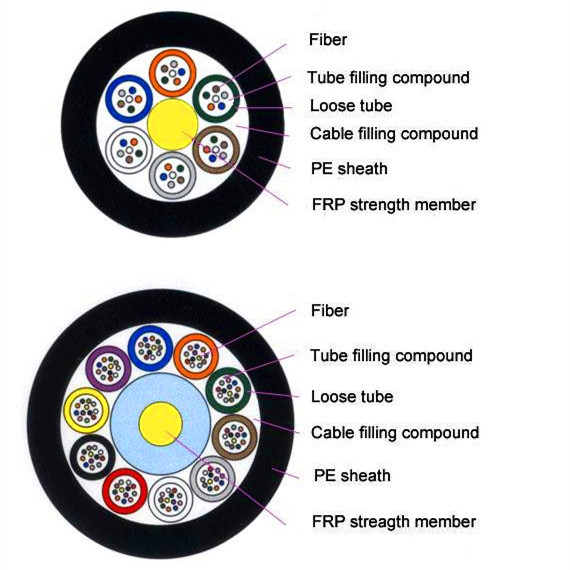 GYFTY single mode fiber optic cable aerial fiber optic cable